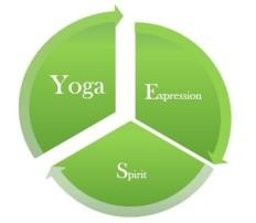 The YES wheel - Yoga
